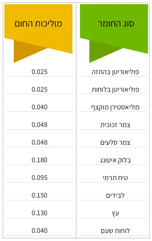 טבלת השוואת טמפרטורות של חומר בידוד תרמי